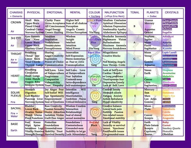 THE_Chakra_Chart